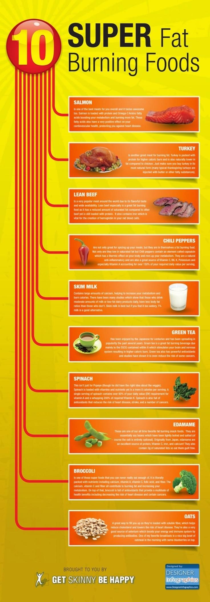super 10 fat burning food